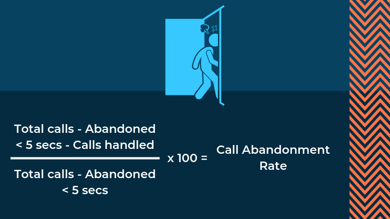 Call Abandonment Rate (1)
